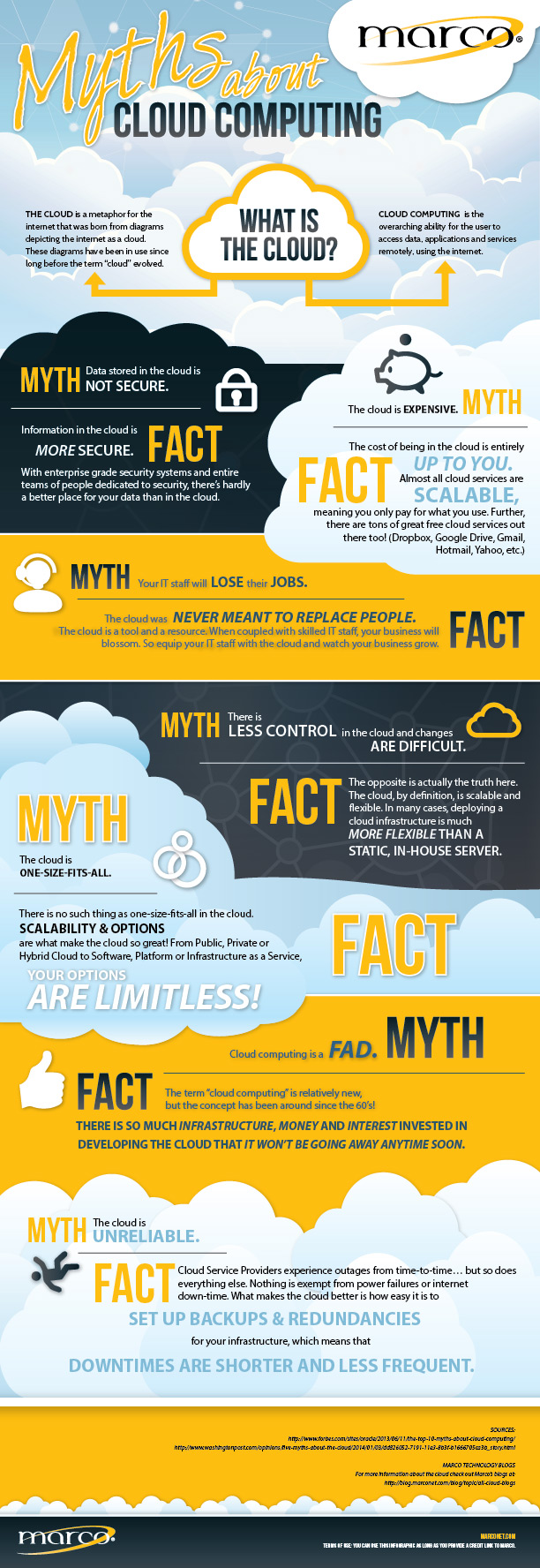 Marco_Cloud-Infographic-2_Final-WEB
