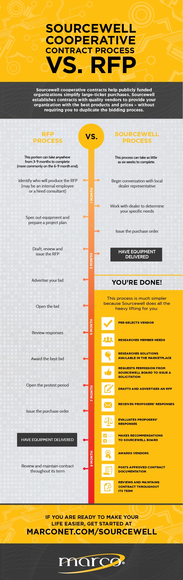 Marco-Sourcewell-Comparison-Infographic-11-01-18