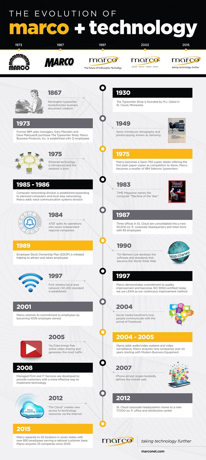 Marco__Technology_Infographic_-_150dpi